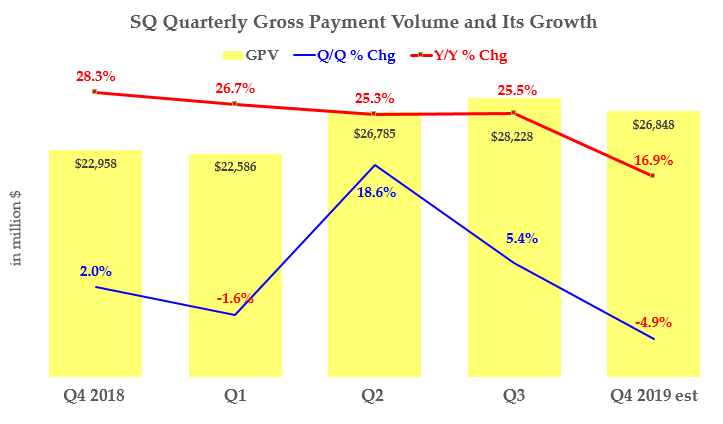 Square Has Plenty of Growth, but SQ Stock Is Fully Valued
