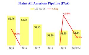 All American Pipeline - Div History