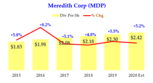 MDP Dividend History