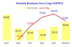 Newtek - Dividends - NEWT