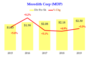 MDP - Dividend History