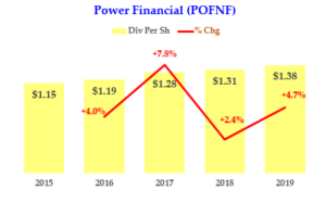 Power Financial - Dividend History