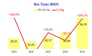 Rio Tinto - Dividend History