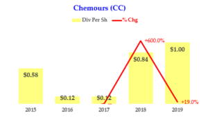 The Chemours Co - Dividend History