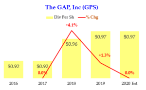 The Gap Dividend Per Share History