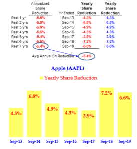 Apple - Annual Share Buybacks