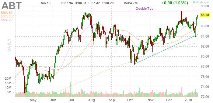 Abbott Laboratories (NYSE:ABT)