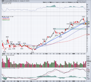 Top Stock Trades for Tomorrow No. 2: Advanced Micro Devices (AMD)