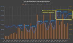 Apple iPhone ASP (average selling price)