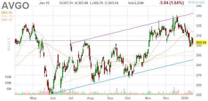 Broadcom (NASDAQ:AVGO)