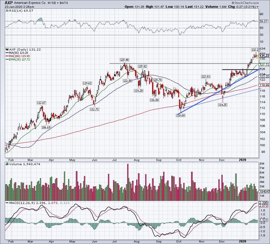 Top Stock Trades for Tomorrow No. 3: American Express (AXP)