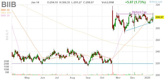 Biogen (NASDAQ:BIIB)
