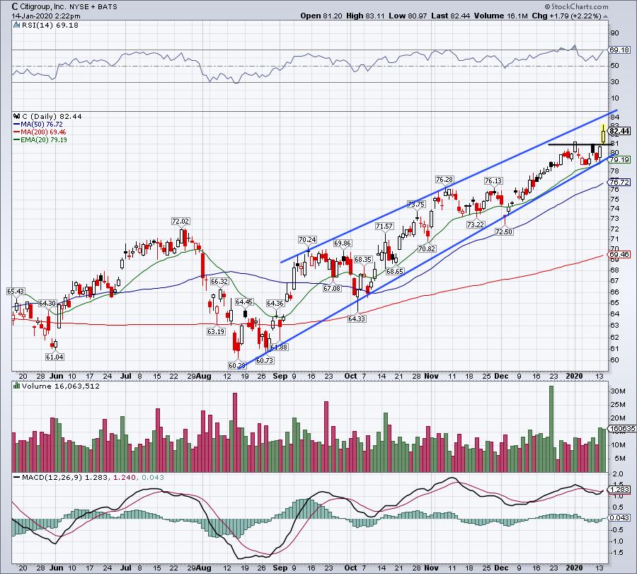Top Stock Trades for Tomorrow No. 4: Citigroup (C)