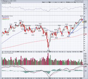 Top Stock Trades for Tomorrow No. 5: Citigroup (C)