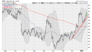 Travel Stocks to Sell Now: Carnival Corporation (CCL)