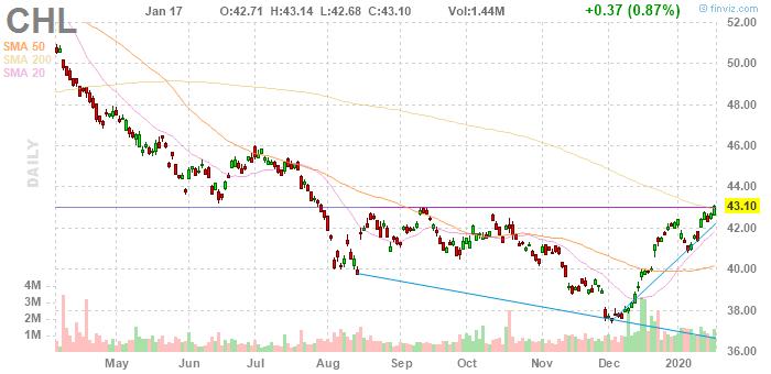 China Mobile (NYSE:CHL)