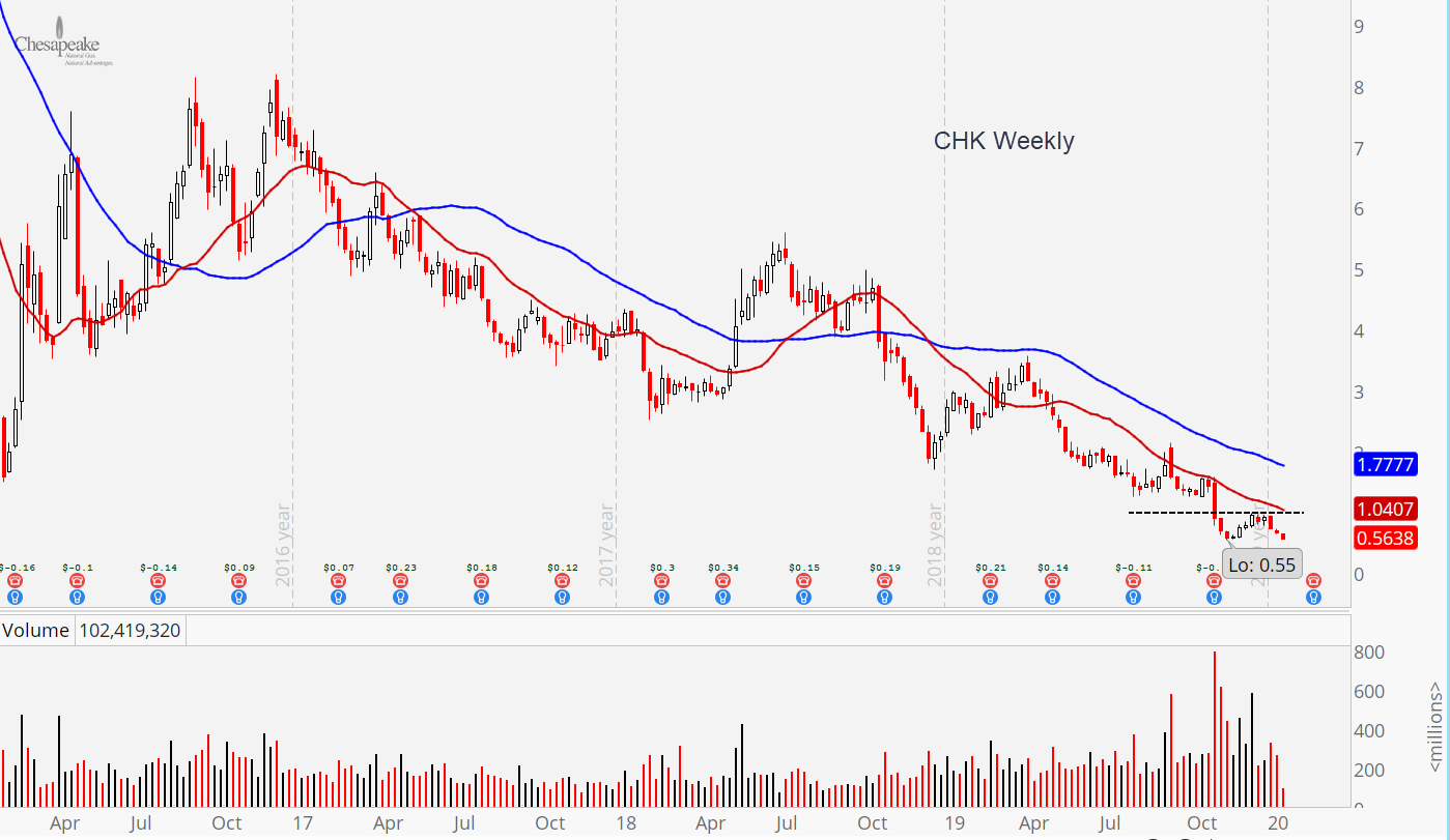Weekly CHK Stock Chart