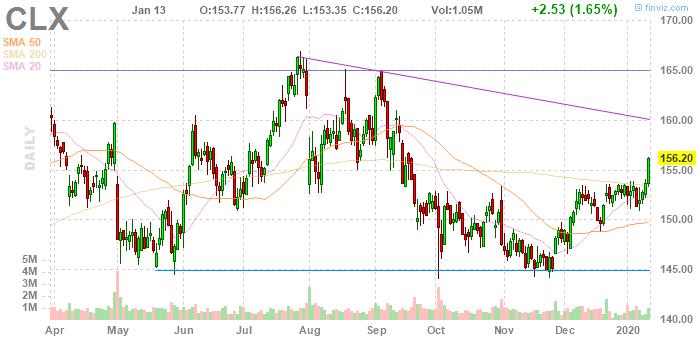Clorox (NYSE:CLX)