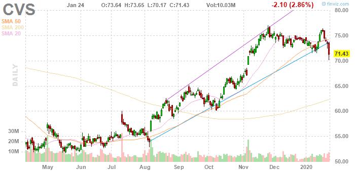 CVS Health (NYSE:CVS)
