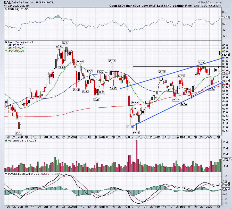 Top Stock Trades for Tomorrow No. 1: Delta Air Lines (DAL)