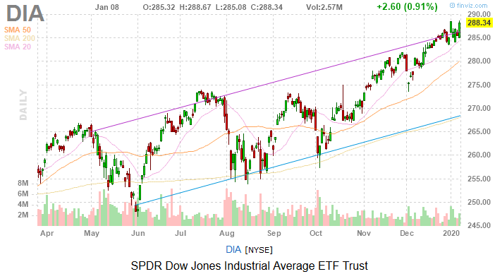 Dow Jones Today: Trump's Iran Comments and Jobs Data Spark Stocks