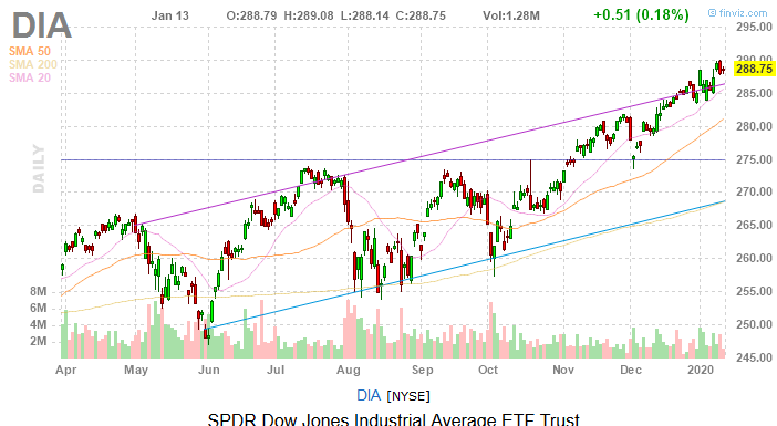 Dow Jones Today: Tech Lifts Stocks as Trade Deal Signing Nears