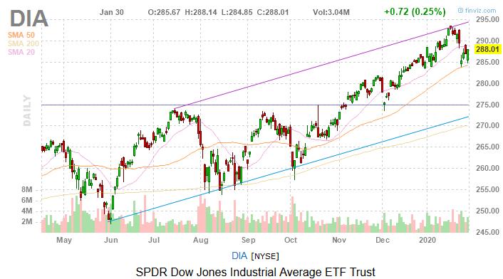 Dow Jones Today: Stocks Show Immunity to Coronavirus Concerns