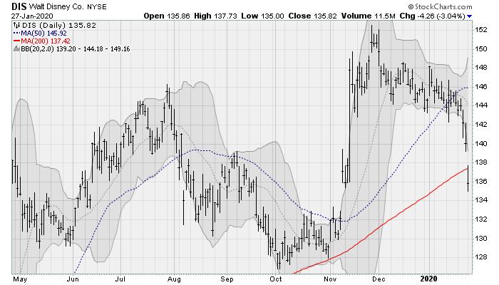 disney stock