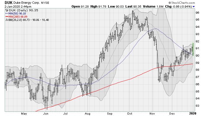 Dividend Stocks to Buy: Duke Energy (DUK)