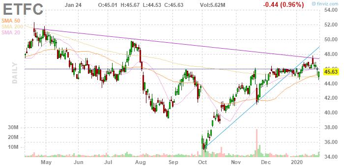 E*TRADE Financial (NASDAQ:ETFC)