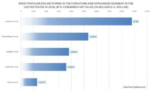 Most popular online stores for furniture, appliances
