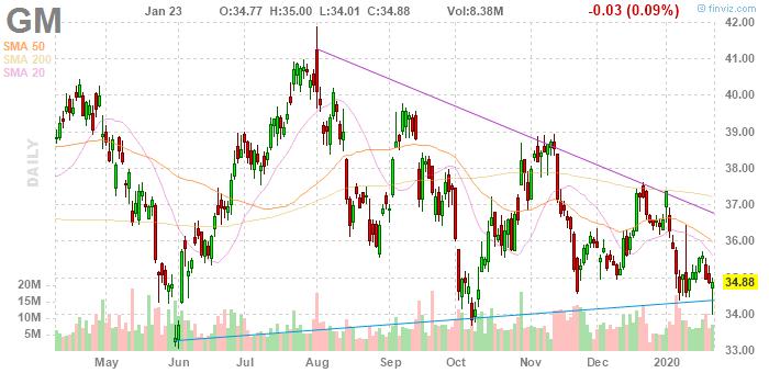 General Motors (NYSE:GM)