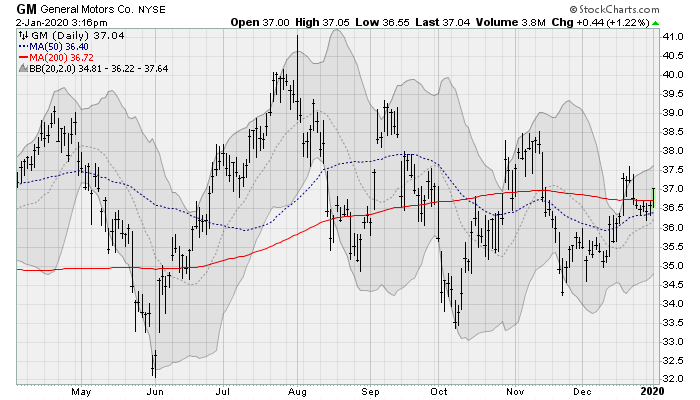 Dividend Stocks to Buy: General Motors (GM)