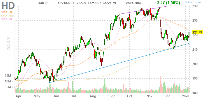 Home Depot (NYSE:HD)