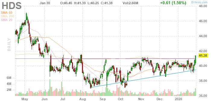 HD Supply (NASDAQ:HDS)