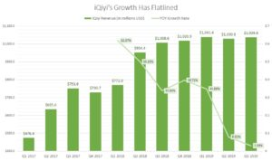 Iqiyi's revenue and growth rate