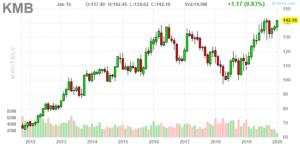 Kimberly-Clark (NYSE:KMB)