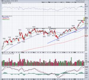 Top Stock Trades for Tomorrow No. 4: Coca-Cola (KO)