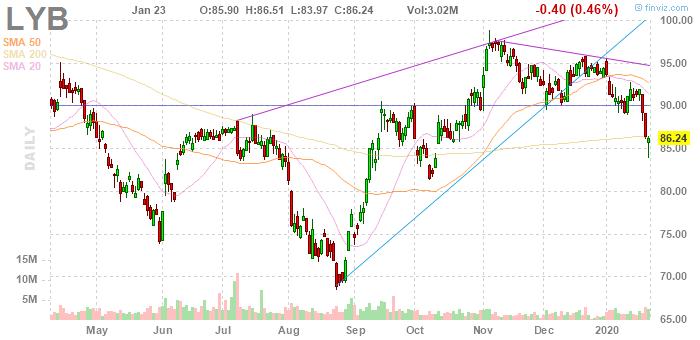 LyondellBasell (NYSE:LYB)