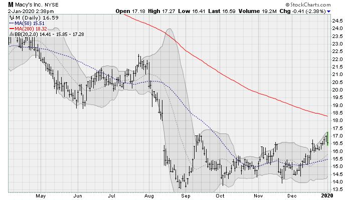 Dividend Stocks to Buy in 2020: Macy's (M)