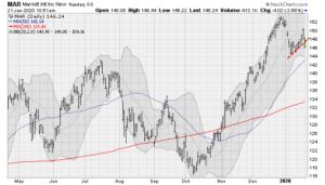 Travel Stocks to Sell Now: Marriott International (MAR)