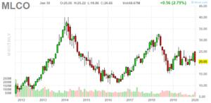 Melco Resorts & Entertainment (NASDAQ:MLCO)