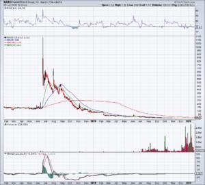 Chart of NAKD stock