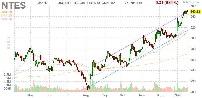 NetEase (NASDAQ:NTES)