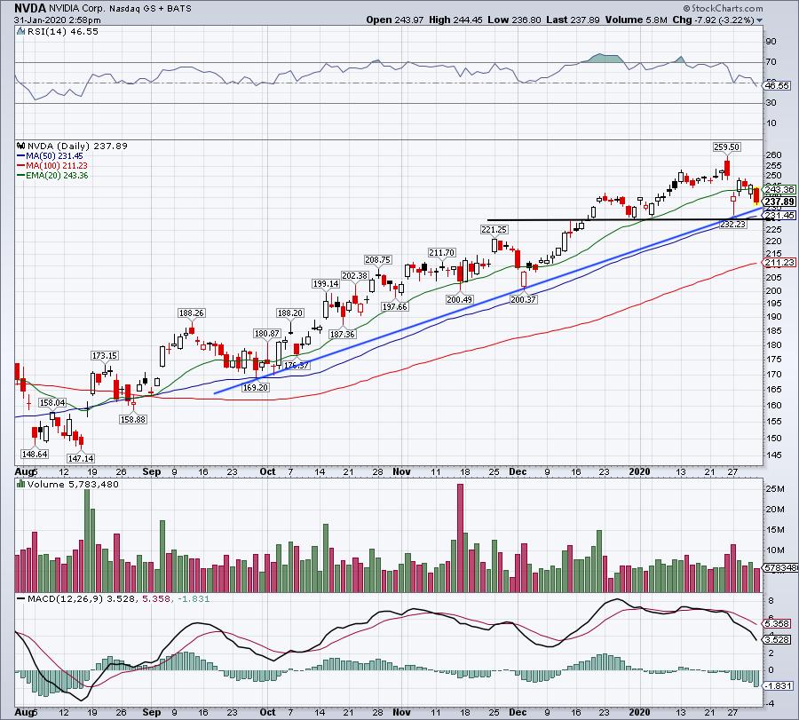 Top Stock Trades for Tomorrow No. 5: Nvidia (NVDA)