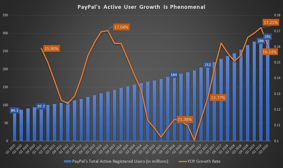PayPal's active user growth