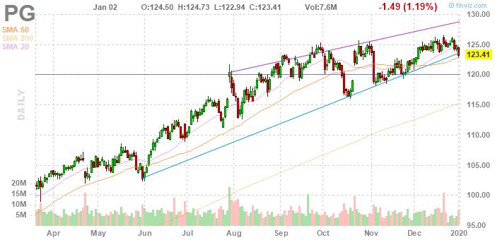 Procter & Gamble (NYSE:PG)