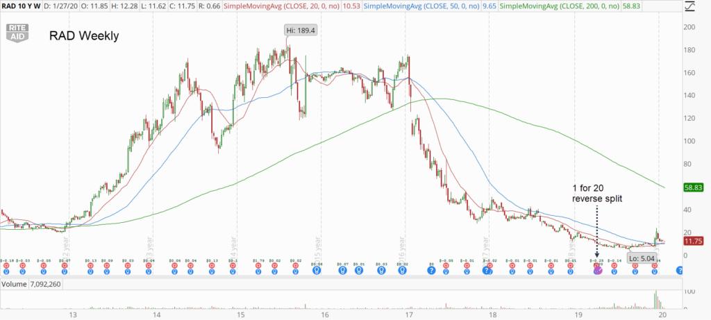RAD stock chart