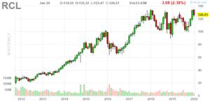 Royal Caribbean (NYSE:RCL)