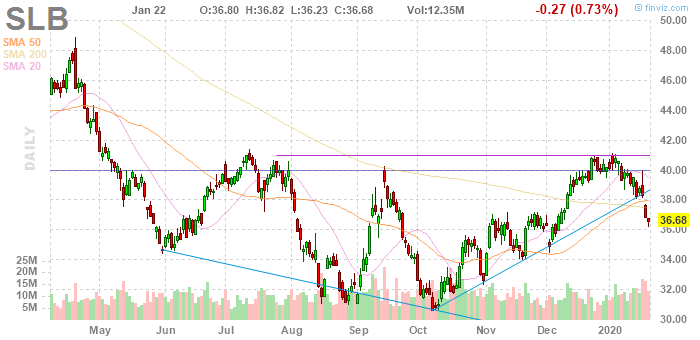 Schlumberger (NYSE:SLB)